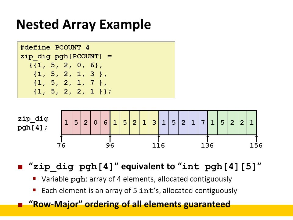 Nested Array Example zip_dig pgh[4] equivalent to int pgh[4][5]